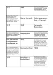 Vom Wiener Kongress zur Niederschlagung der Revolution