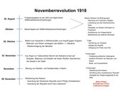 Novemberrevolution 1918 Übersicht