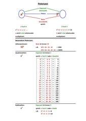 Merkblatt zur Einführung von Potenzen in Klasse 5