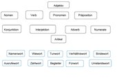 Wortartenkartei nach Montessori