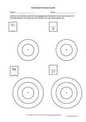 Das Schalenmodell