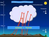 Wie entstehen Blitze