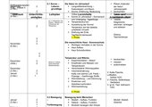 Stoffverteilungsplan PCB 5 Bayern Mittelschule