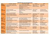 Überblick Literaturgeschichte / Merkzettel