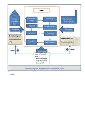 Marktmechanismus mit Staat