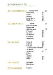 Übersicht der EU-Mitgliedsstaaten inkl. Euro-Raum
