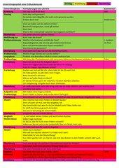 Unterrichtsgespräch Erdkunde (Überleitungen)