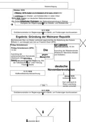 Schaubild Deutsche Novemberrevolution