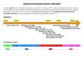 Epochen der dt. Literatur: Übersicht + Merkmale + Übung