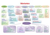 Wortartenplakat