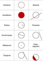 Kreisbegriffe-Zuordnungsspiel