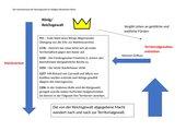 Tafelbild / Schaubild zum Machtverlust der Reichsgewalt im Heiligen Römischen Reich