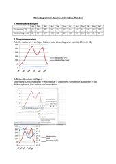 Klimadiagramme in Excel erstellen