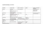 Studenentwurf Revision tenses