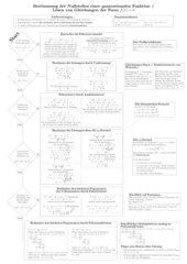 Plakat: Nullstellenverfahren