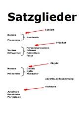Satzglieder + Wortarten