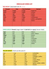 Irregular verbs list - Coloured Rules
