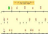 2 Excel-Arbeitsblätter zur Darstellung von Brüchen auf dem Zahlenstrahl