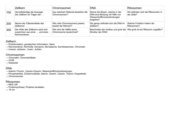 Jeopardy Genetik (DNA, Zellkern, Ribosomen, Chromosomen)