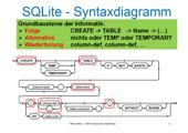 160 Datenbanken - SQLite Viele-zu-Viele-Beziehung – Übungen