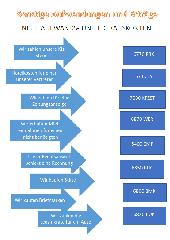 BWR 8 - Sonstige Aufwendungen und Erträge