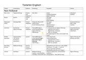 Übersicht Textarten Englisch