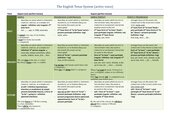 The English Tense System (active voice)