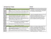 Jahresplanung Chemie 8 Schulstufe