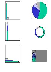 Diagramme mit Prozentangaben