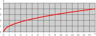 Wurzelfunktion - Wurzelfunktion, Funktion, Graph, Umkehrfunktion, Quadratische Funktion