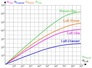 Brechungsgesetz der geometrischen Optik - Optik, Brechungsgesetz, Brechung, Medium, Lichtausbreitung, Physik, Einfallswinkel, Brechungswinkel