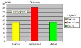 Diagramm Einwohner von Spanien - Diagramm, Einwohner, Deutschland, Spanien, Frankreich, Legende, 82mio, 42mio, 43mio, Säulendiagramm, Statistik, Mathematik