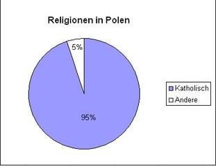 Diagramm Religionen in Polen - Kreisdiagramm, Diagramm, Prozent, katholisch, Polen, Religion, Kreis, Kreisausschnitt, Prozentkreis, Mathematik, Statistik, Religion