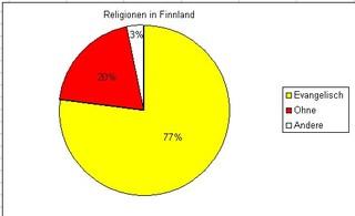 Diagramm Reli Finnland - evangelisch, ohne, andere, Kreisdiagramm, Finnland, Diagramm, Religionen, Religionszugehörigkeit, Verteilung