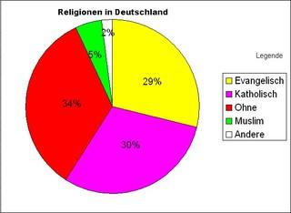 Diagramm Reli Deutschl. - Religionen, Islam, katholisch, Protestanten, ohne Religion, Kreisdiagramm, Diagramm, Religionszugehörigkeit, Deutschland