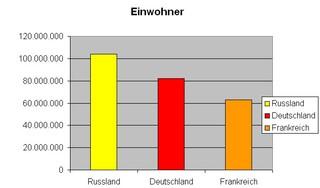 Diagramm Einwohner Russland f - Diagramm, Stabdiagramm, Einwohner, Deutschland, Frankreich, Russland