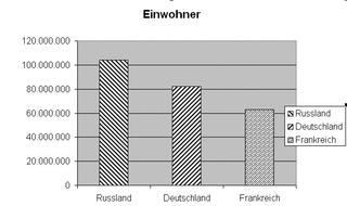 Diagramm Einwohner Russland sw - Diagramm, Stabdiagramm, Einwohner, Deutschland, Frankreich, Russland