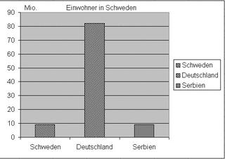 Diagramm Einwohner Schweden - Diagramm, Stabdiagramm, Einwohner, Deutschland, Schweden, Serbien