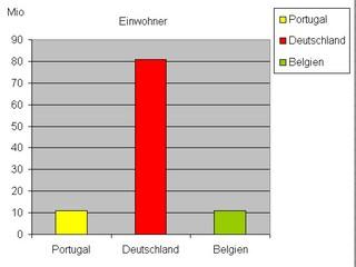 Diagramm Einwohner Portugal f - Diagramm, Stabdiagramm, Einwohner, Deutschland, Portugal, Ungarn