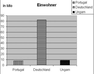 Diagramm Einwohner. Portugal sw - Diagramm, Stabdiagramm, Einwohner, Deutschland, Portugal, Ungarn