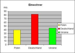 Diagramm Einwohner. Polen - Diagramm, Stabdiagramm, Einwohner, Deutschland, Polen, Ukraine
