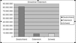 Diagramm Einwohner Öterreich sw - Diagramm, Stabdiagramm, Einwohner, Deutschland, Österreich, Schweiz