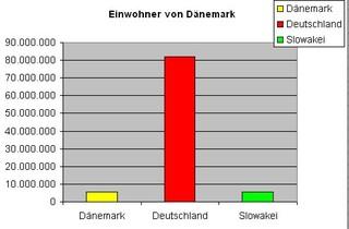 Diagramm  Einwohner. Dänemark f - Diagramm, Stabdiagramm, Einwohner, Deutschland, Dänemark, Slowakei