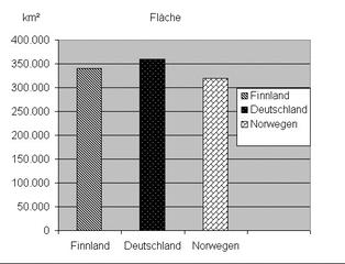 Diagramm zur Fläche Finnland sw - Stabdiagramm, Diagramm, Fläche, Deutschland, Finnland, Norwegen