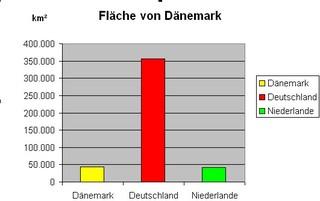 Diagramm zur Fläche Dänemark - Stabdiagramm, Diagramm, Fläche, Deutschland, Dänemark, Niederlande