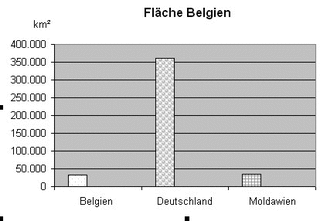 Diagramm zur Fläche Belgien sw - Stabdiagramm der Fläche von Belgien und im Vergleich dazu von Deutschland und Moldavien, dem Land, das ungefähr genau so groß ist.