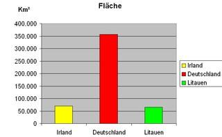 Diagramm zur Fläche Irland farbig - Diagramm, Stabdiagramm, Fläche, Deutschland, Irland, Litauen