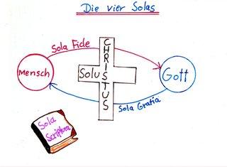 Visualisierung - Die 4 Solas Martin Luthers - Reformation, Sola Fide, Scriptura, Gratia, Solus Christus, Martin Luther