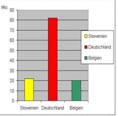 Säulendiagramm der Einwohner von Slowenien farbig - Grafik, Diagramm, Einwohner, Deutschland, Slowenien, Belgien, Legende, 82mio, 21mio, 20mio, Säulendiagramm, Statistik, Mathematik