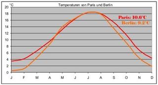 Kurvendiagramm der Temperaturen in Frankreich - Grafik, Diagramm, Kurvendiagramm, Grad, Celsius, Mittelwert, Durchschnitt, Jahresverlauf, Legende, X-Achse, Y-Achse, Zeitachse, Klima, Temperatur, Statistik, Berlin, Deutschland, 9, 2, Paris, Frankreich, 10, 6